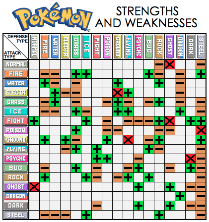 Pokemon Type Effectiveness Chart
